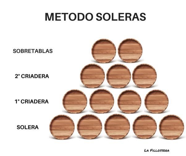 metodo soleras